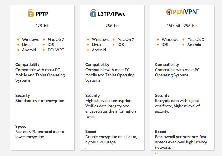 Информация о протоколах PPTP, L2TP, IPsec, OpenVPN